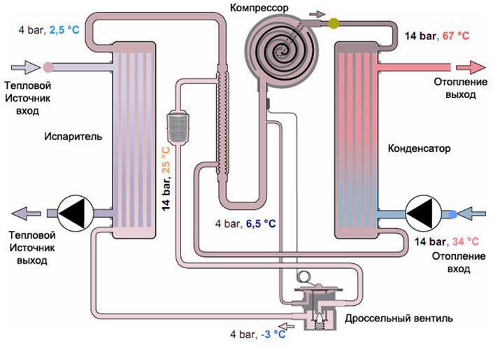 Как изготовить тепловой насос